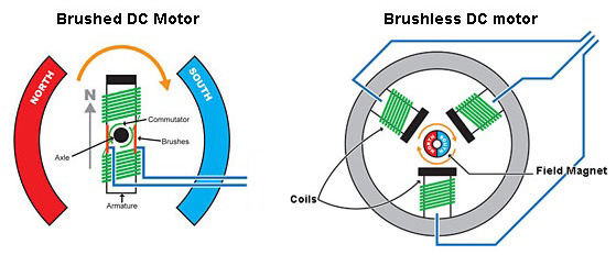 DC Motors - Motion Control Tips on dc motor controller using lm555, dc motor driver schematic, pwm motor control schematic, dc wiring diagrams, electric motor schematic, dc motor troubleshooting, dc motor field wiring, dc motor circuit board, dc motors how they work, dc schematic diagrams, dc motor brake schematic, dc electric motors for cars, dc battery schematic, motor control circuit schematic, dc motor brochure, dc motor voltage, motor controller schematic, dc motor circuit schematic, dc shunt motor wiring, dc electric motor wiring,